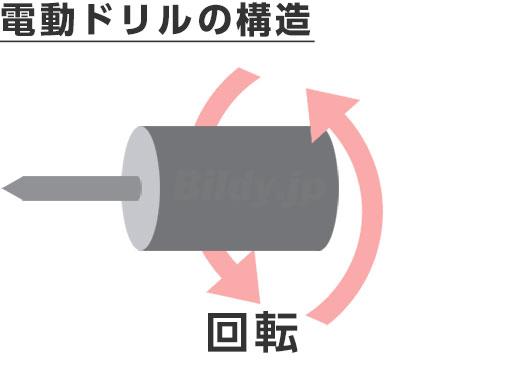 電動ドリルの構造