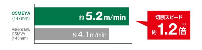 切断スピードが約1.2倍にアップ
