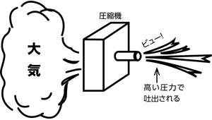 圧縮のイメージ
