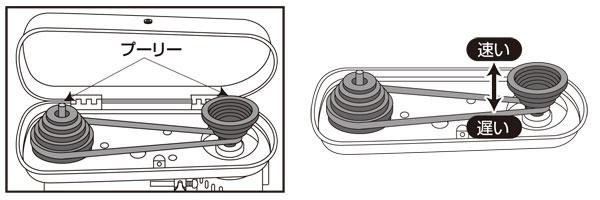 ベルトの掛替による速度調整イメージ