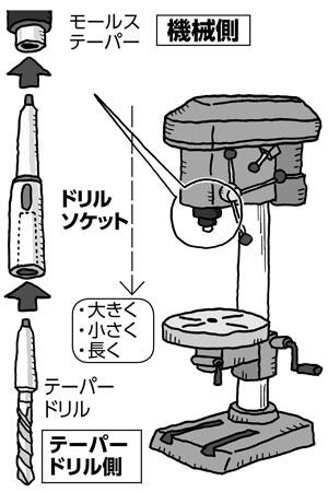 ドリルソケット使用イメージ