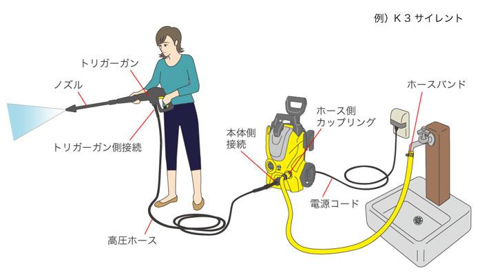 高圧洗浄機接続イメージ
