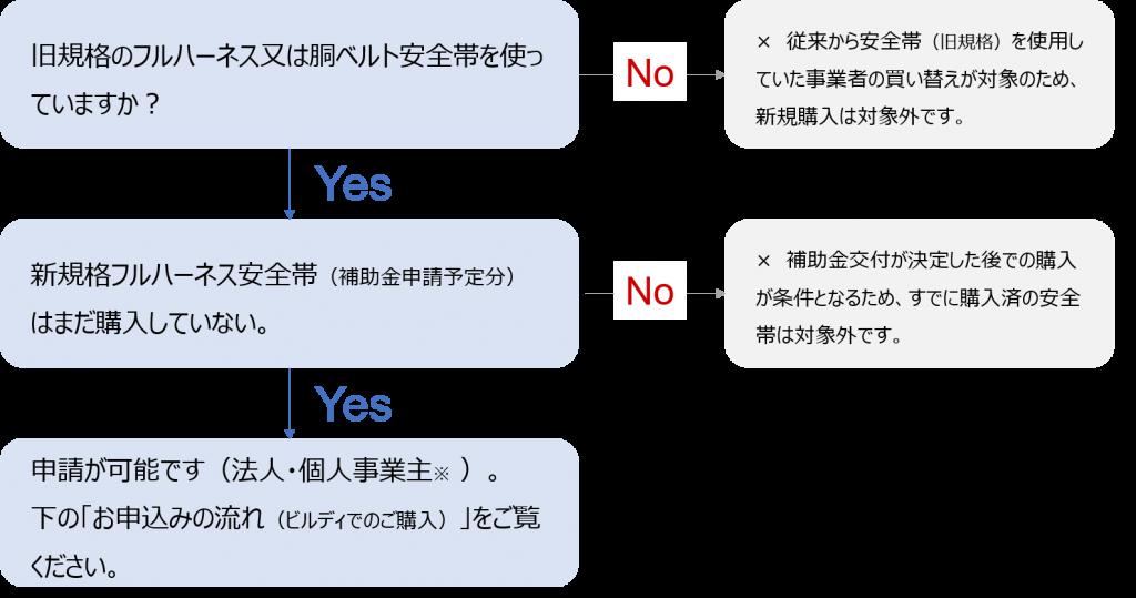 補助金申請チャート2