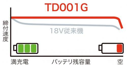 マキタ 40V 充電式インパクトドライバ TD001G3